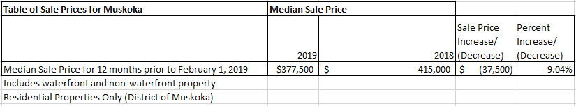 Muskoka Median Sale Price
