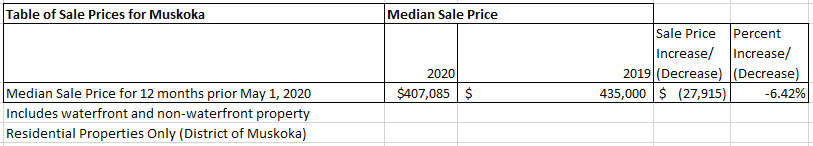 Muskoka Median Sale Price - May 2020