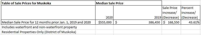 Muskoka Real Estate Prices
