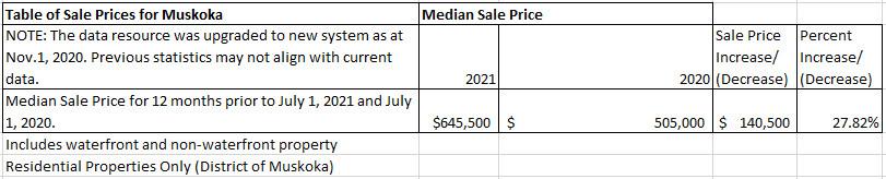 Muskoka Real Estate Price Increase